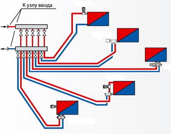 Лучевая система отопления для дома