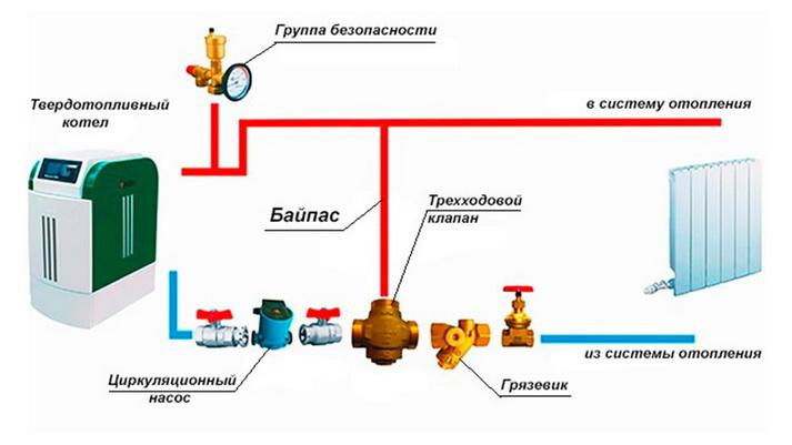 Какие элементы могут быть в системе отопления