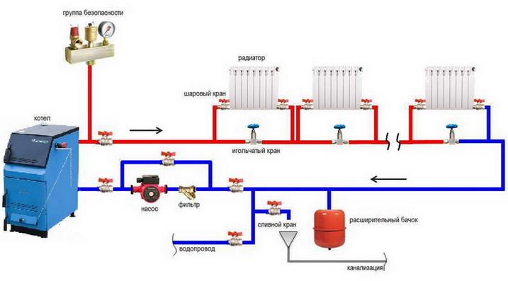 Из чего состоит система отопления