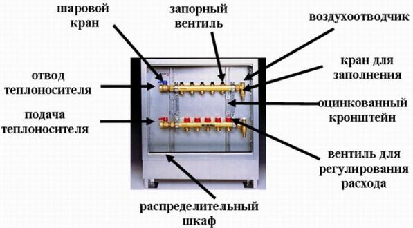 Коллектор для отопления