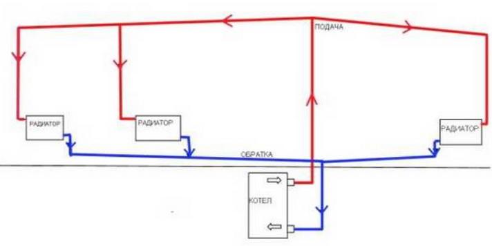 Самотечная схема отопления в доме