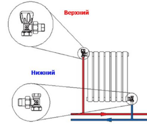 Обвязка радиатора кранами