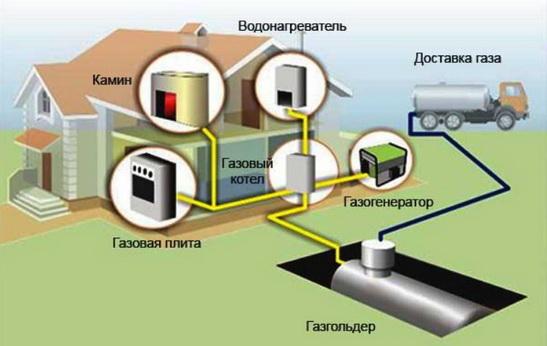 Отопление газом может быть из газгольдера