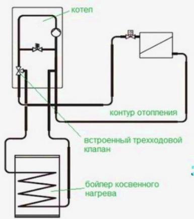 Одноконтурный котел работающий от газа