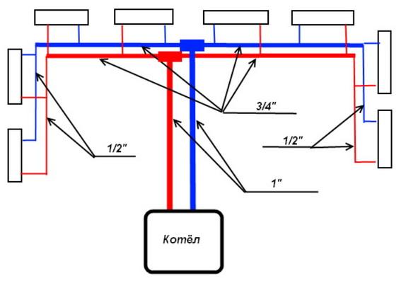 Как должна быть выолнена система отопления