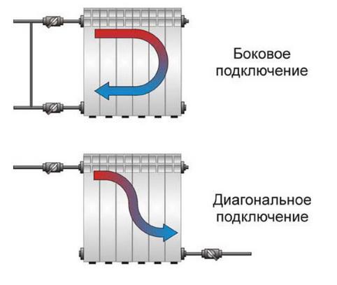 Включение радиаторов к системе отопления