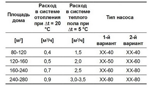 Таблица - подбор насосов для отопления