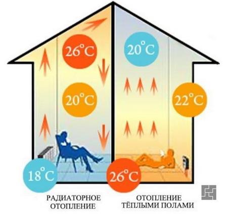 Теплый пол дает лучшее теплораспределение