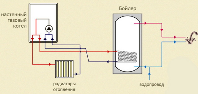 Схема отопления с бойлером косвенного нагрева