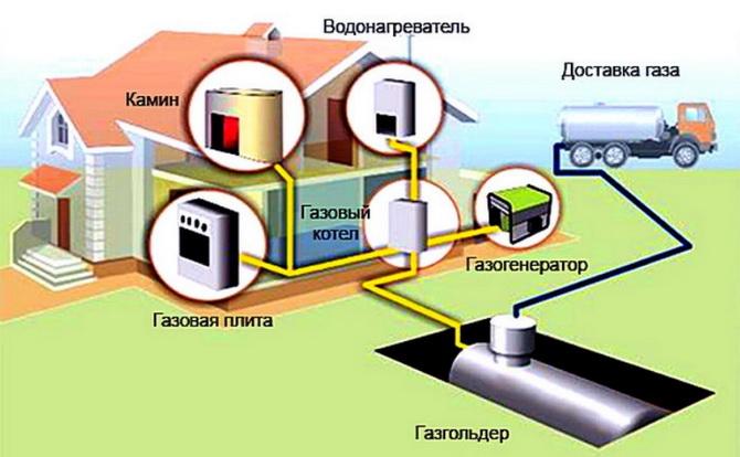 Дом может питаться газом от газгольдера