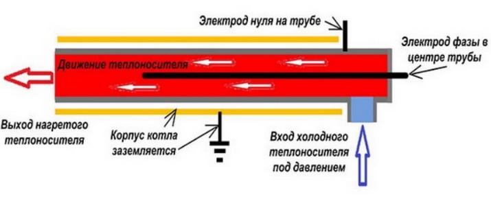 Устройство электродного котла
