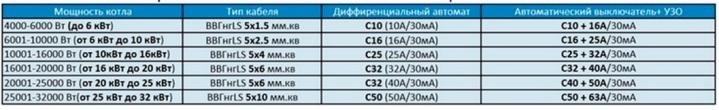Таблица выбор сечения жил