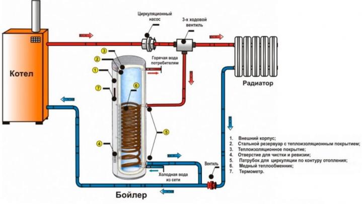 Схема включения бойлера для нагрева воды