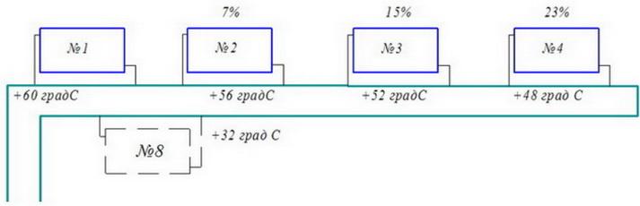 распределение температур в однотрубной системе отопления