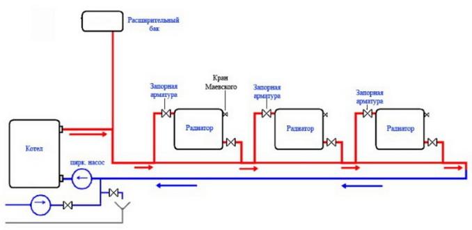 Включение радиаторов с верхней подаче при ленингнадке