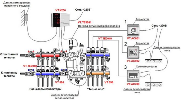 Радиаторы и теплый пол – совместная работа, как обеспечивается, регулируется