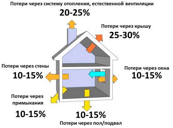 Проценты потери тепловой энергии