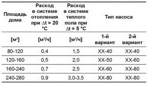 Несколько параметров по подбору насоса