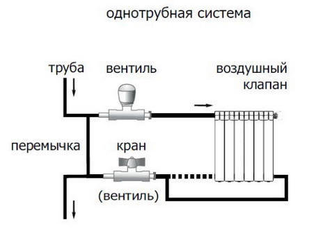 Схема однотрубного включения радиатора в квартире