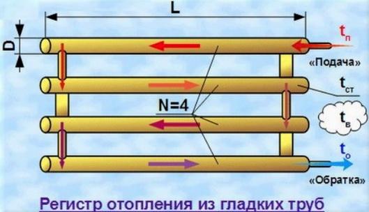 параметры самодельного радиатора