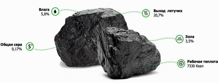 какая характеристика углей