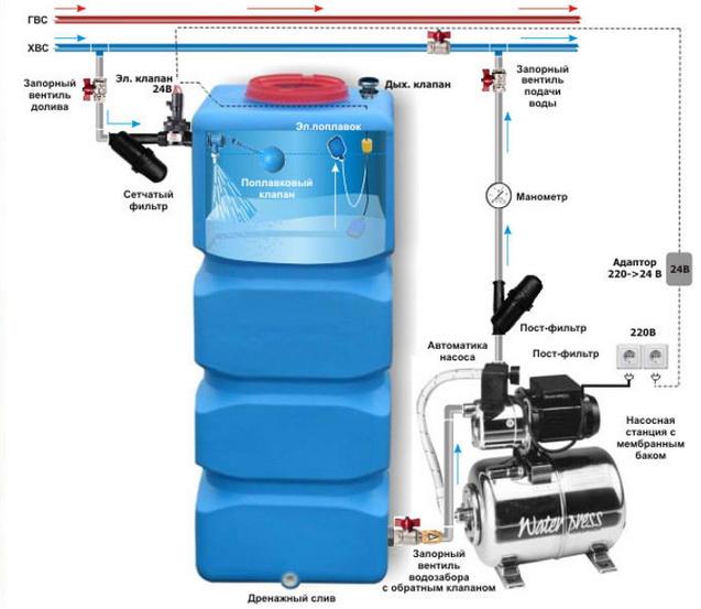 Как подлючить водонакопительный бак