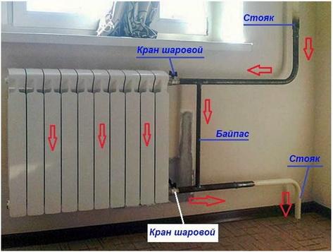 Байпас прменяетя с радиаторами в квартирах