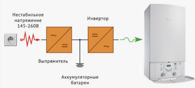 схема ИБП инлайн