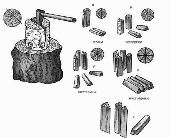 части дроа, расколка, схема