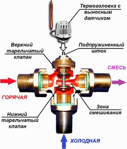 Работа клапана с термоголовкой