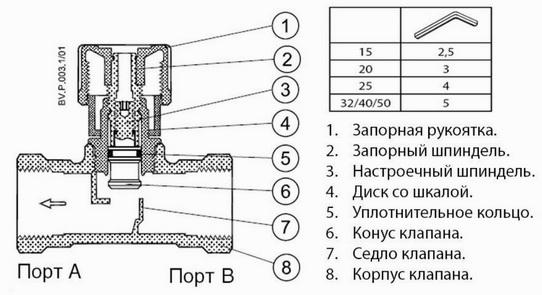 Конструкция балансировочных клапанов