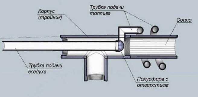 Конструкция горелки для масла