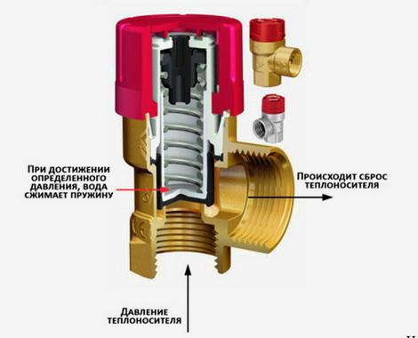 Конструкция клапана давления