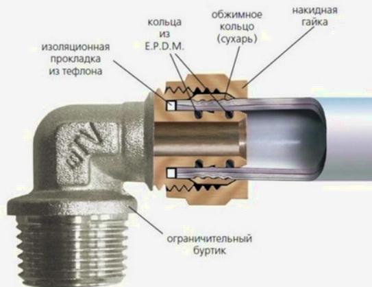 схема, стыковка металлопластика