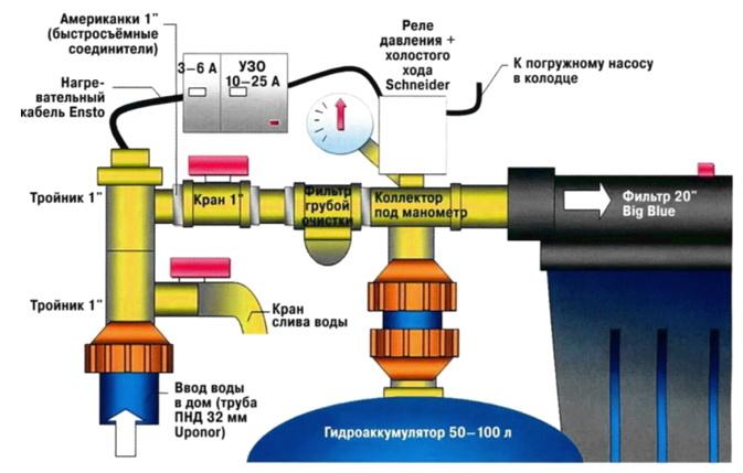 Схема монтажа оборудование для водоснабжения в доме