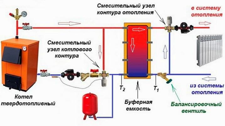 Клапан трехходовой с буферной емкостью.
