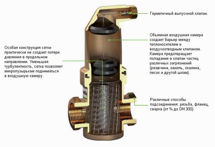 Трубка сетка для сепаратора в отопление