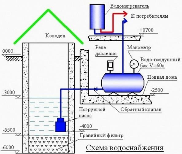 Как дом снабжается водой схема
