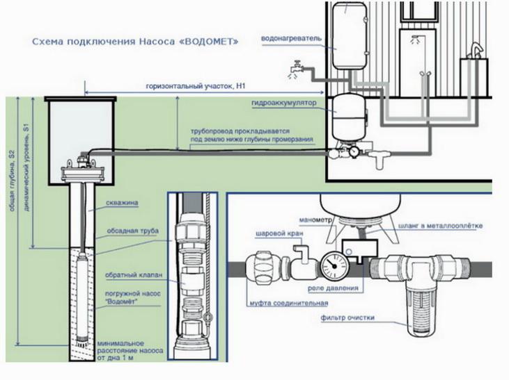 Схема подключения насоса для водоснабжения