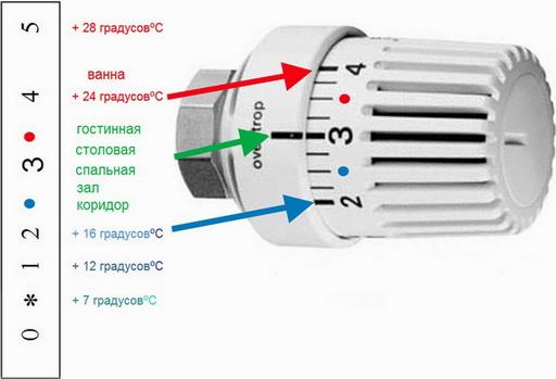 Регулятор температуры для дома