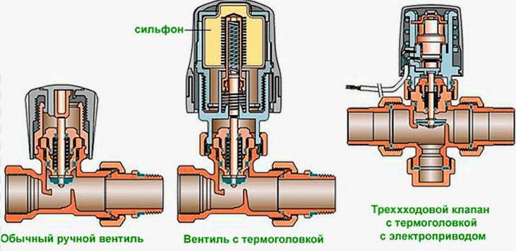 Различные регуляторы для температуры