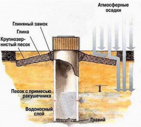 Оборудование колодца