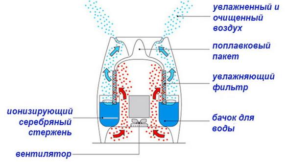 Конструкция механического увлажнителя
