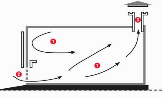 Как сделать вентиляцию в гараже, в мастерской, быстро и дешево