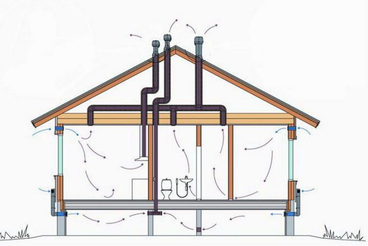 Применение вентиляции на даче