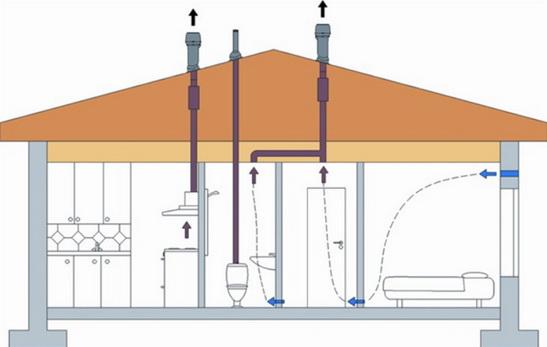 Сложности создания вент системы