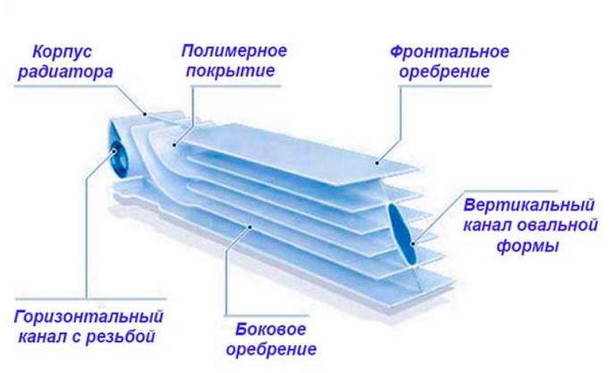 Отверстия в секции радиаторов