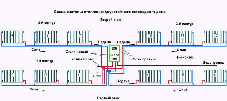 Схемы отопления в двухэтажном доме