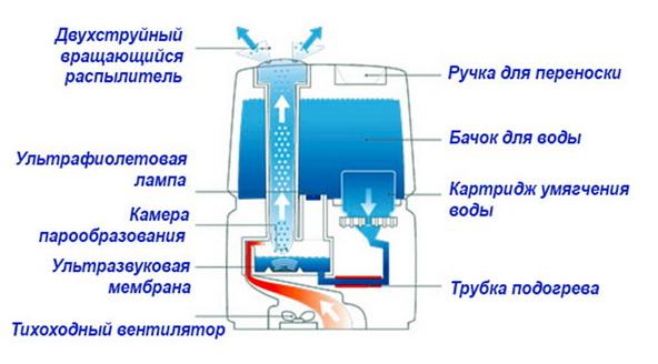 Конструкция ультразвукового парогенератора