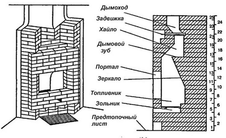 схема - конструкция камина